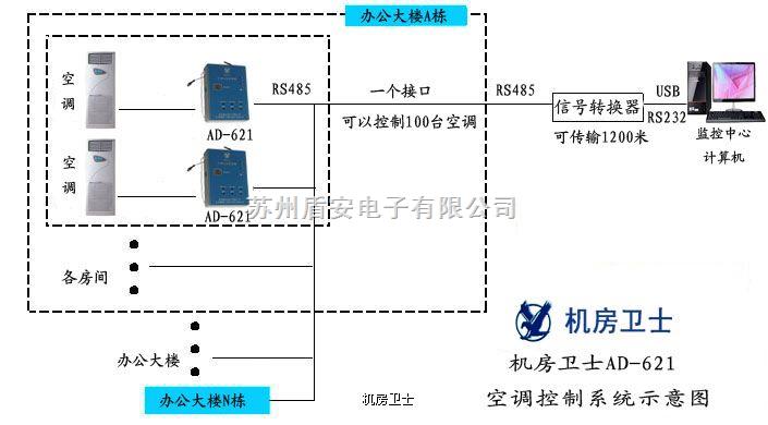 ad-621-空调自启动 远程监控