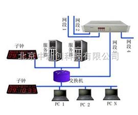 DNTS-82-OB北斗网络时间服务器特价