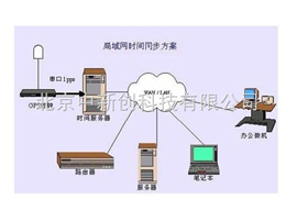 GPS北斗电力时钟装置供应商