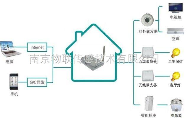 物联网智能家居系统_物联网智能家居-智能家居系统解决方案-安防展览网